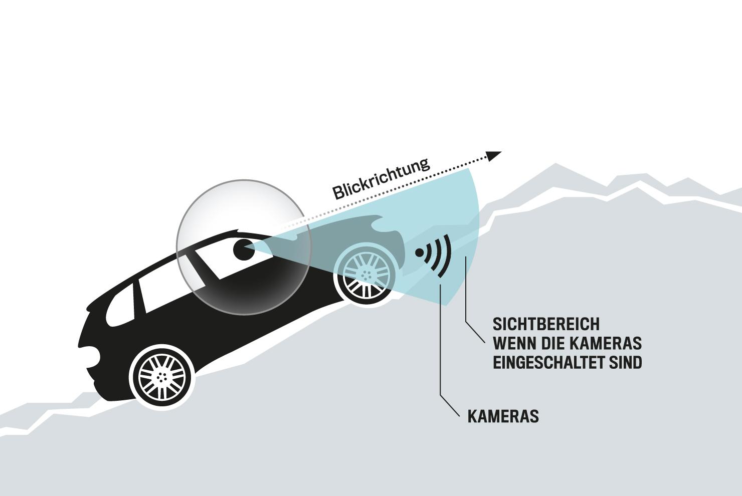 Hilfe nicht nur für Offroad-Fahrten Das Prinzip ist einfach: Kameras an der unteren Wagenfront nehmen auf, was sich bis etwa zur vorderen Achse unter dem Wagen befindet und übertragen die Bilder auf ein Head-up-Display. Das hilft auch zum Beispiel beim Einparken mit Bordsteinen.